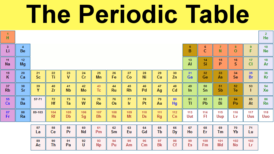 Chemistry the periodic table atoms are the smallest form of matter ever atoms on the periodic table have atomic numbers an atomic mass and a symbol urtaz Choice Image